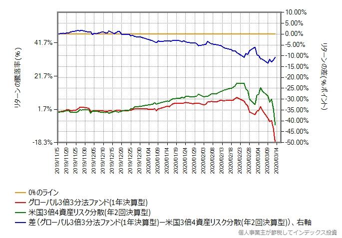 グローバル3倍3分法ファンドと米国3倍4資産リスク分散のリターン比較グラフ、リターン差