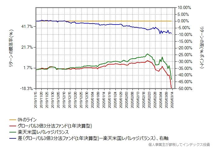 グローバル3倍3分法ファンドと楽天米国レバレッジバランスのリターン比較グラフ、リターン差