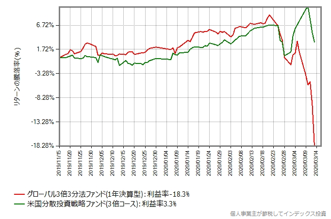 グローバル3倍3分法ファンドと米国分散投資戦略ファンド(3倍コース)のリターン比較グラフ