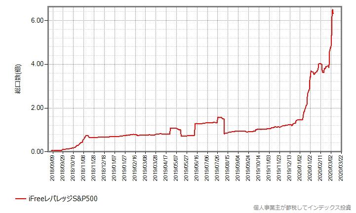 iFreeレバレッジS&P500の設定来の総口数の推移グラフ