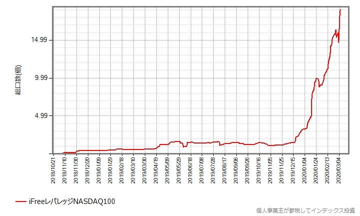 iFreeレバレッジNASDAQ100の設定来の総口数の推移グラフ