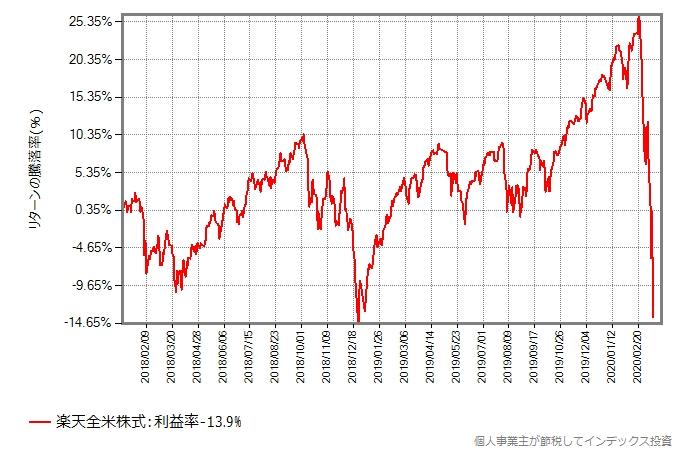 楽天全米株式の、2018年年初からの基準価額の推移グラフ