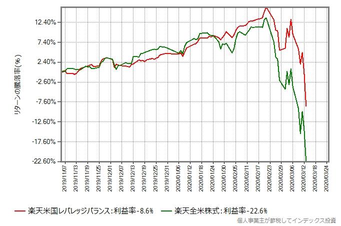 楽天全米株式と楽天米国レバレッジバランスのリターン比較グラフ