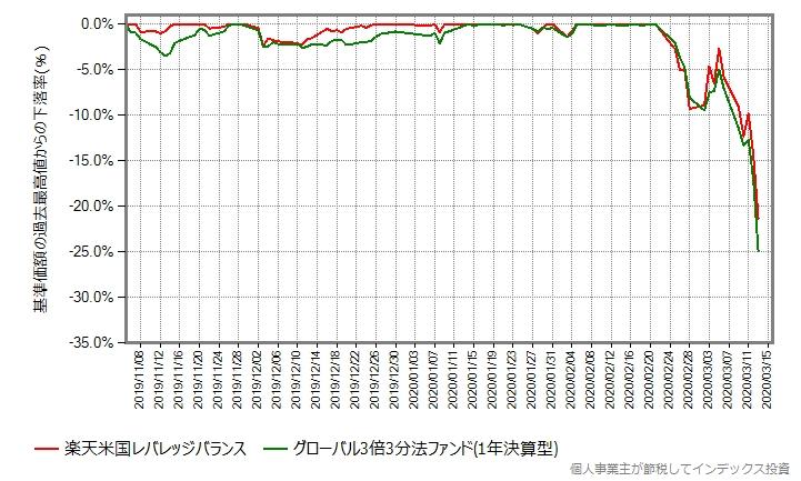 最高値からの下落率をプロットしたグラフ