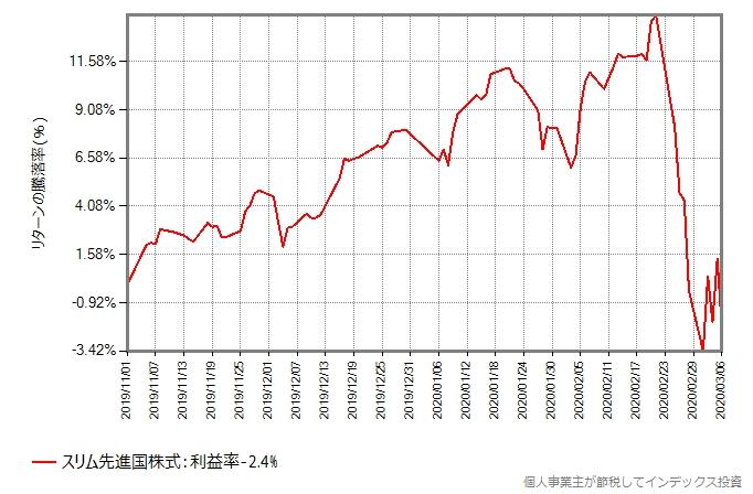スリム先進国株式の、2019年11月から2020年3月6日までの、基準価額の推移グラフ