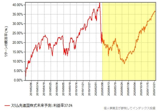 未来予測を含む、スリム先進国株式の基準価額の推移グラフ