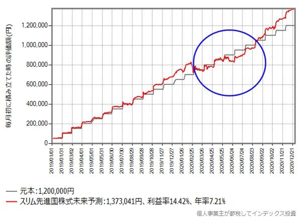 積立投資を継続した場合のシミュレーション結果のグラフ