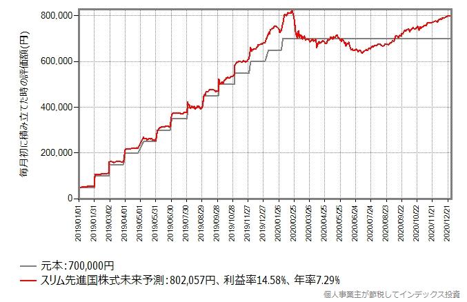 積立投資を休止した場合のシミュレーション結果のグラフ
