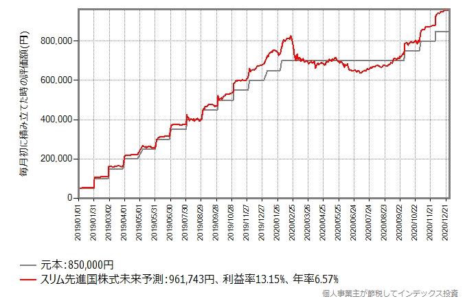 積立投資を休止後再開した場合のシミュレーション結果のグラフ