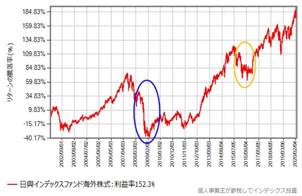 日興インデックスファンド海外株式の2001年10月からの、基準価額の推移グラフ
