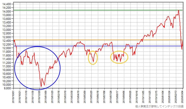 スリム先進国株式の、世界同時株安前からの基準価額の推移グラフ