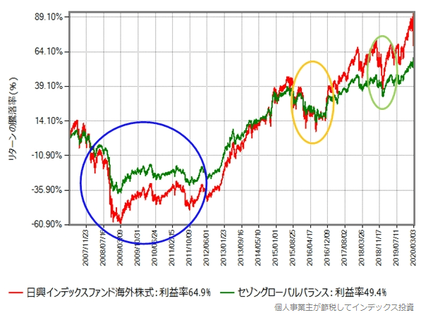 日興インデックスファンド海外株式とセゾングローバルバランスファンドのリターン比較グラフ
