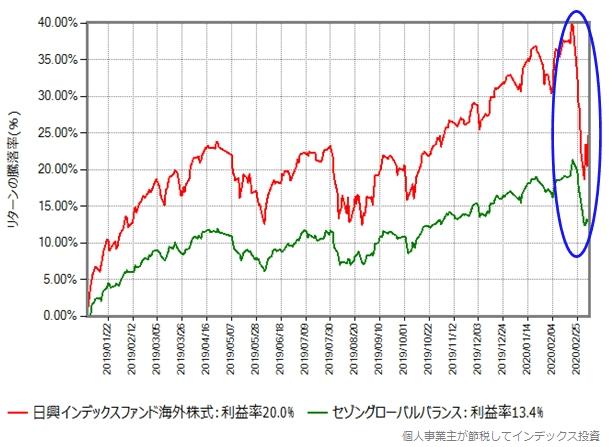 2019年年初からの比較グラフ