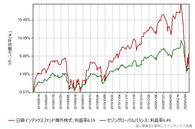 2019年6月からの比較グラフ