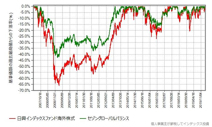 日興インデックスファンド海外株式とセゾングローバルバランスファンドの下落率グラフ