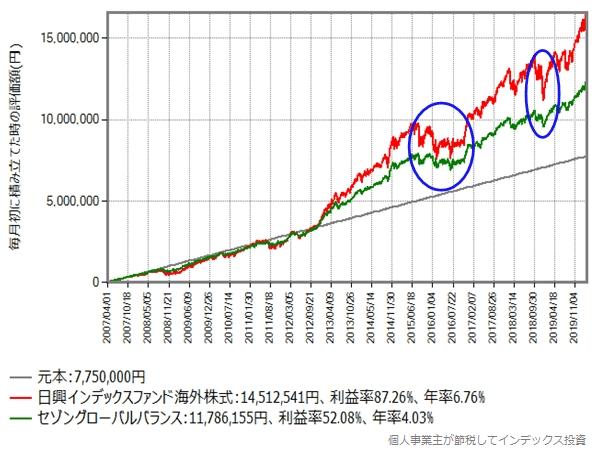 2007年4月から毎月初に5万円を積立投資したシミュレーション結果のグラフ
