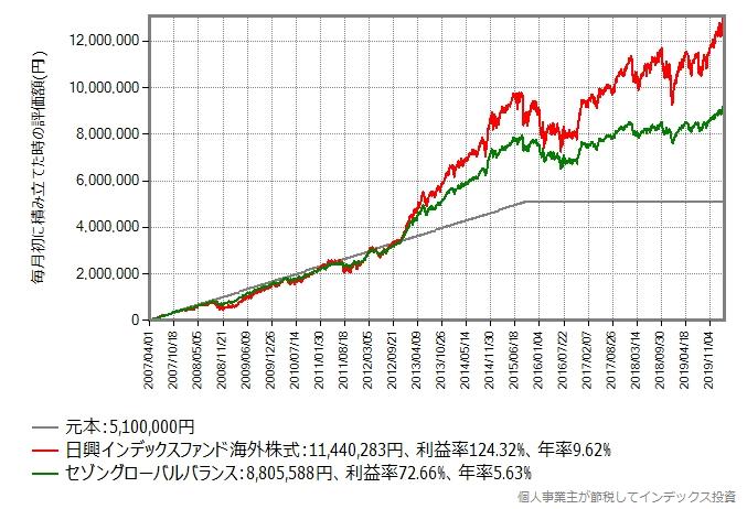 2015年からは積立設定を解除してガチホした場合の積立シミュレーション結果のグラフ
