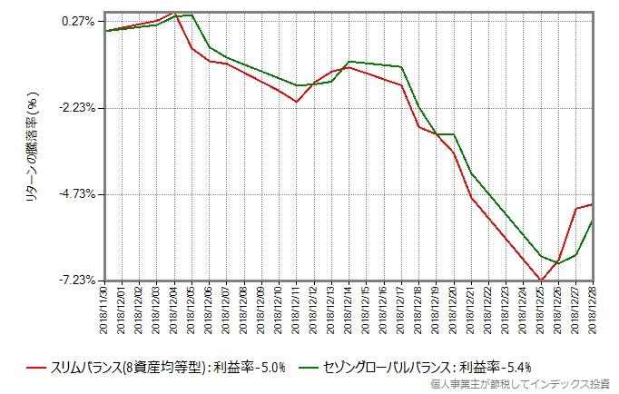 スリムバランスとセゾングローバルバランスのリターン比較グラフ、ブラッククリスマス時