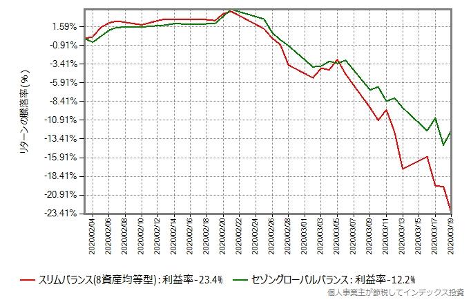 スリムバランスとセゾングローバルバランスのリターン比較グラフ、今回の暴落時