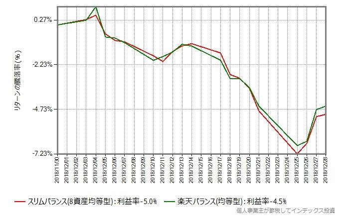 スリムバランスと楽天バランス(均等型)のリターン比較グラフ、ブラッククリスマス時
