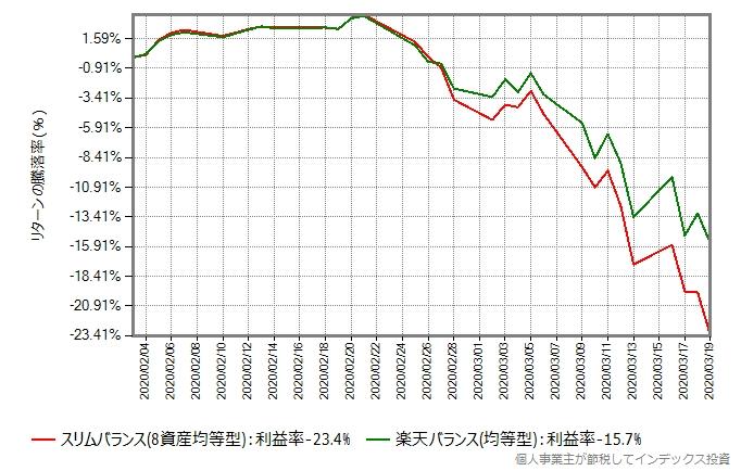 スリムバランスと楽天バランス(均等型)のリターン比較グラフ、今回の暴落時