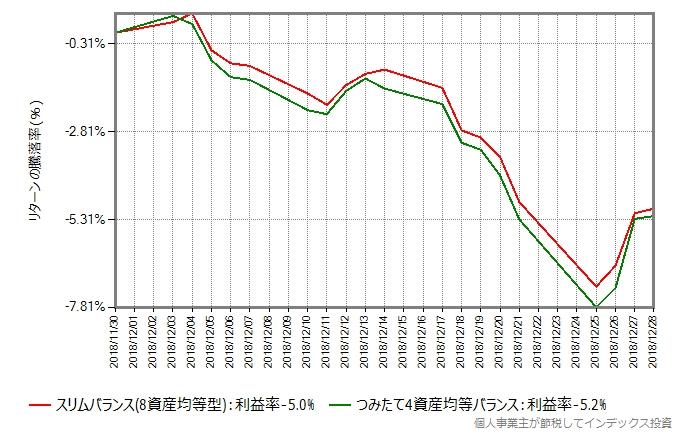 スリムバランスとつみたて4資産バランスのリターン比較グラフ、ブラッククリスマス時