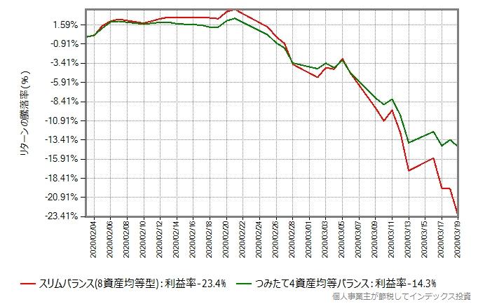 スリムバランスとつみたて4資産バランスのリターン比較グラフ、今回の暴落時