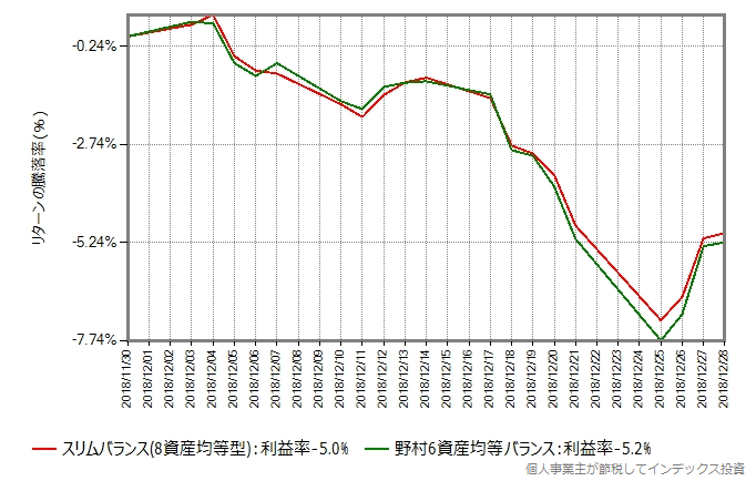 スリムバランスと野村6資産均等バランスのリターン比較グラフ、ブラッククリスマス時