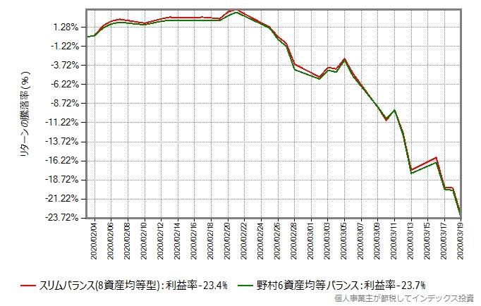 スリムバランスと野村6資産均等バランスのリターン比較グラフ、今回の暴落時