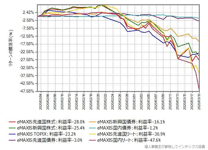 eMAXISシリーズの各資産クラスに投資するものの基準価額の推移グラフ