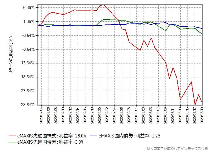 先進国株式と先進国債券、国内債券の比較グラフ