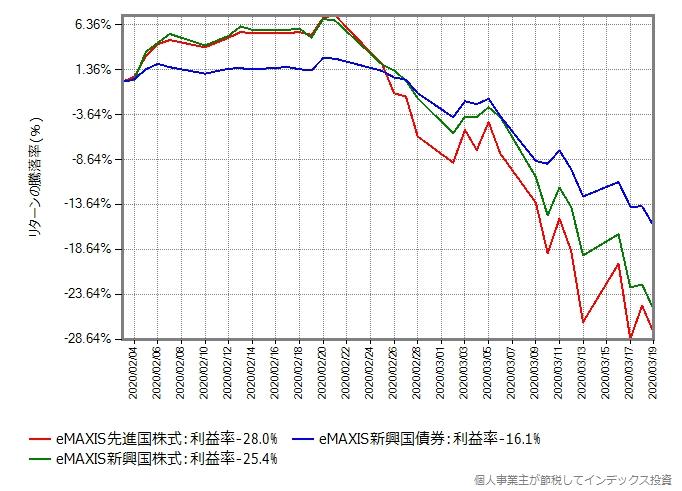 先進国株式と新興国株式、新興国債券の比較グラフ
