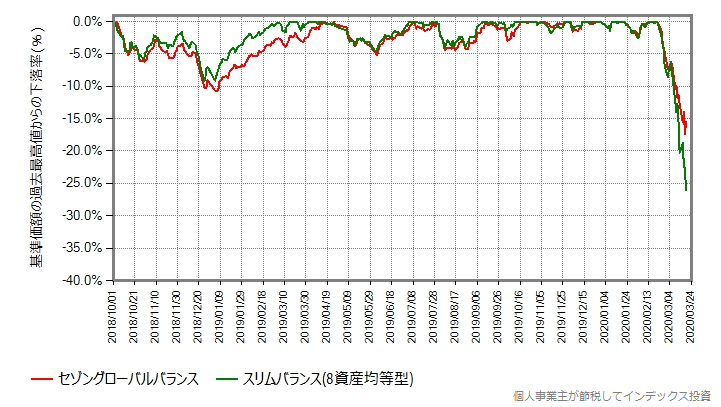 セゾングローバルバランスと、スリムバランスの、最高値からの下落率比較グラフ