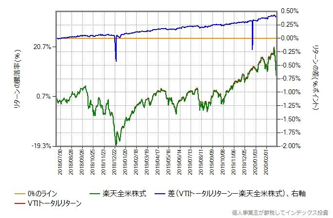 楽天全米株式の第二期決算期間である2018年7月18日以降の、VTIトータルリターンとの比較グラフ