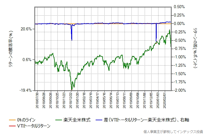 楽天全米株式とVTIトータルリターンのコストを年率0.20%ポイント増量したものとの比較グラフ