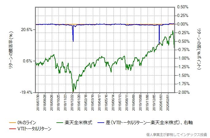 楽天全米株式とVTIトータルリターンのコストを年率0.22%ポイント増量したものとの比較グラフ