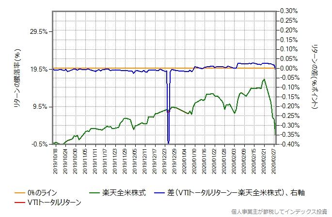 楽天全米株式とVTIトータルリターンのコストを年率0.22%増量したものとの比較グラフ