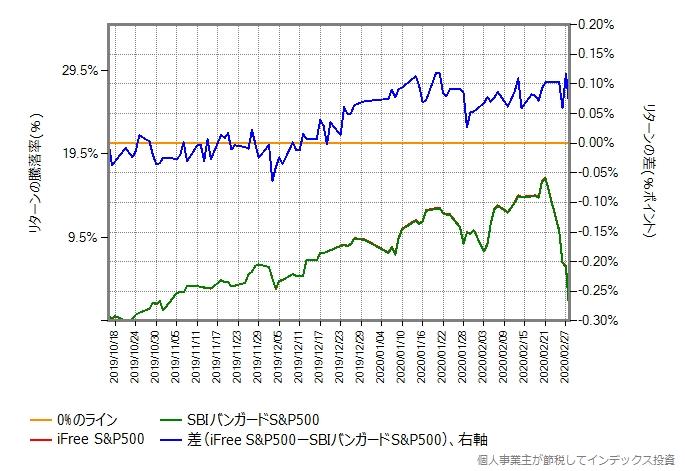 2019年10月16日から、2020年2月28日までの、iFree S&P500とSBIバンガードS&P500のリターン比較グラフ