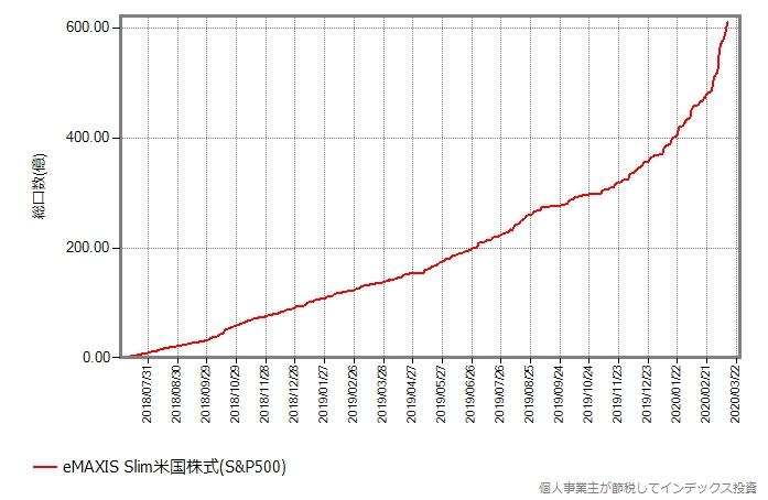 スリム米国株式(S&P500)の総口数の推移グラフ