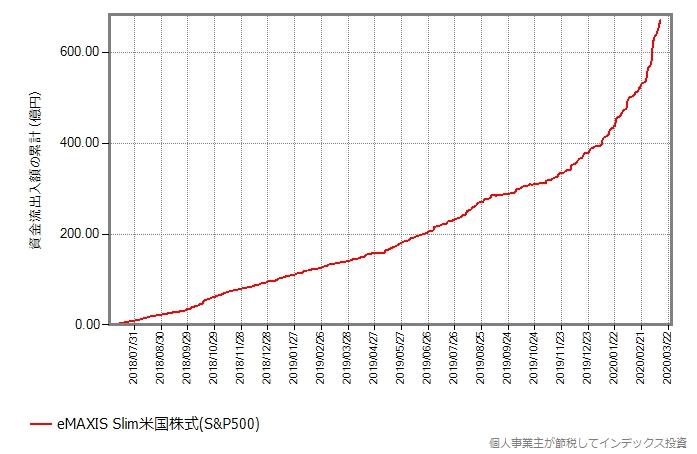 スリム米国株式(S&P500)の資金流出入額の累積推移グラフ