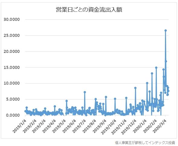 2019年年初からの営業日ごとの資金流出入額の推移グラフ