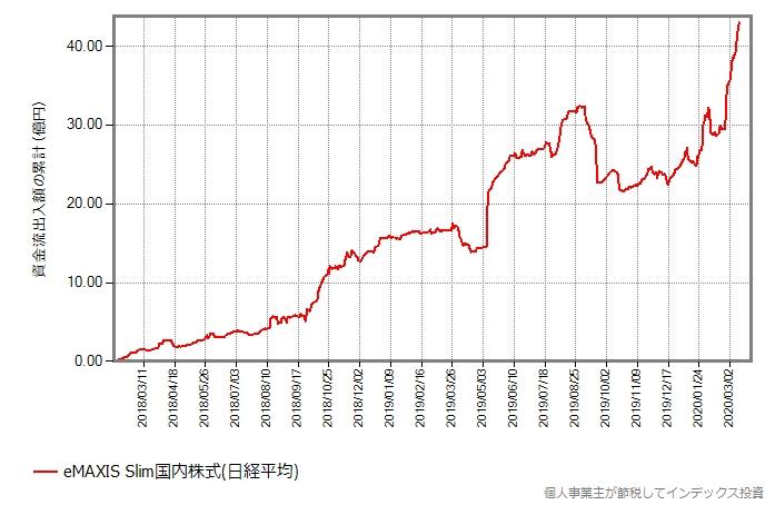 スリム国内株式(日経平均)の資金流出入額の累積推移グラフ