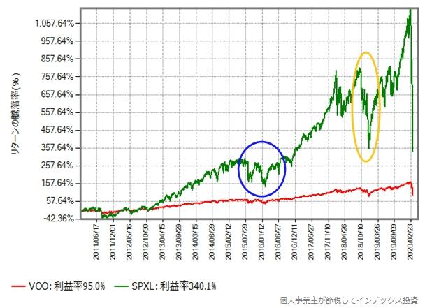 2011年年初からの、VOOとSPXLのリターン比較グラフ