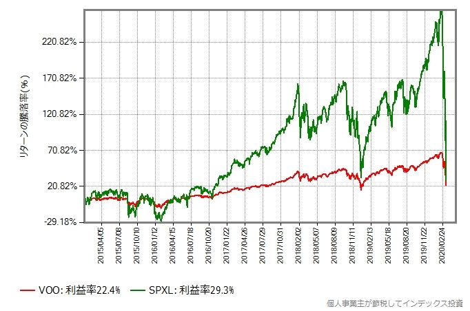 2015年年初からの、VOOとSPXLのリターン比較グラフ