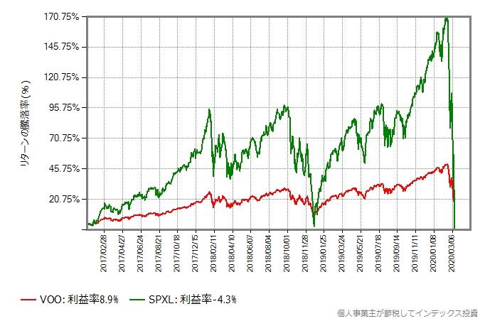 2017年年初からの、VOOとSPXLのリターン比較グラフ