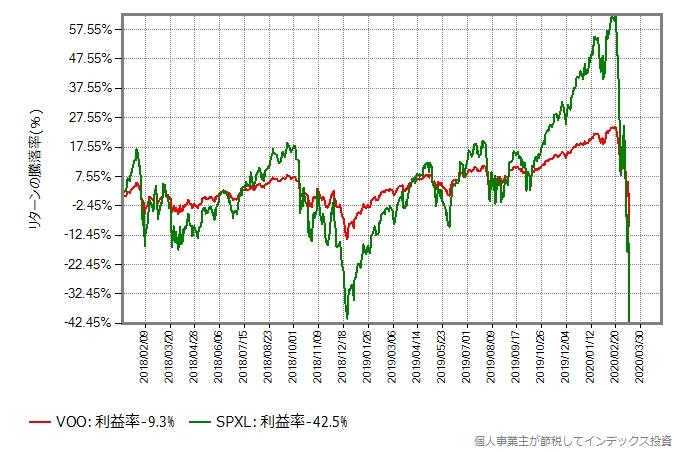 2018年年初からの、VOOとSPXLのリターン比較グラフ