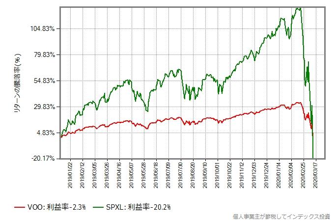 2019年年初からの、VOOとSPXLのリターン比較グラフ