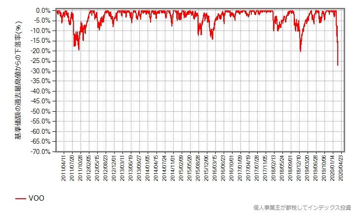 VOOの2011年年初からの、最高値からの下落率グラフ