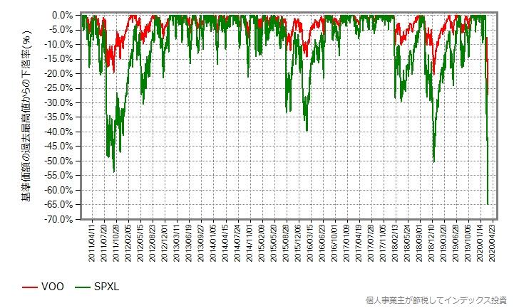 VOOとSPXLの、2011年年初からの最高値からの下落率グラフ