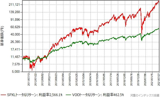 2011年年初から2021年7月30日までのVOOとSPXLのトータルリターン比較グラフ